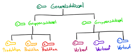 Schliessplan / Schliessanlage